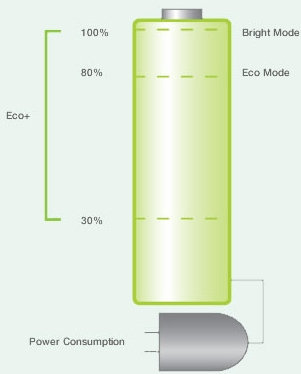 Optoma W303 функция энергосбережения